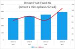 Meloenen jacht bij de Supermarkten in zomer 2018
